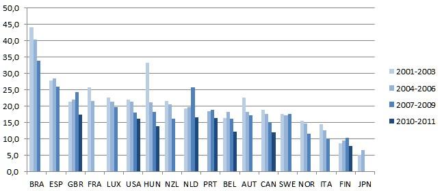 43  des emplois cr u00e9 u00e9s dans les jeunes entreprises belges sont g u00e9n u00e9r u00e9s par les start